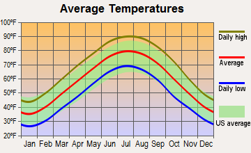 Yorkville, Tennessee average temperatures