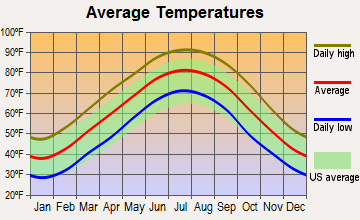 Bartlett, Tennessee average temperatures
