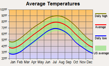 Bolivar, Tennessee average temperatures