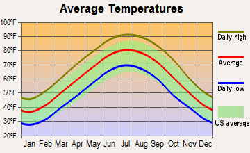 Brighton, Tennessee average temperatures