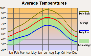 Rosedale, California average temperatures