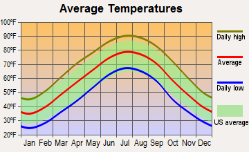 Clarksville, Tennessee average temperatures