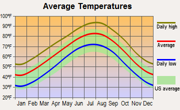 Allen, Texas average temperatures