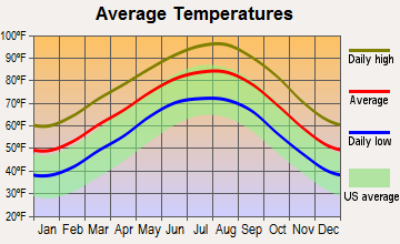 Anderson, Texas average temperatures