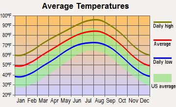 Anderson Mill, Texas average temperatures