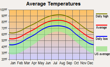 Angleton, Texas average temperatures