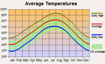 Annona, Texas average temperatures