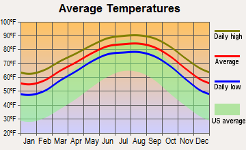 Aransas Pass, Texas average temperatures