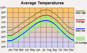 Arlington, Texas average temperatures