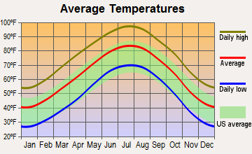 Aspermont, Texas average temperatures
