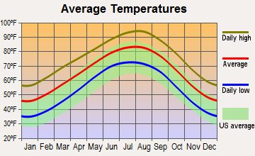Athens, Texas average temperatures