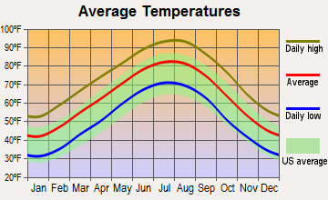 Atlanta, Texas average temperatures
