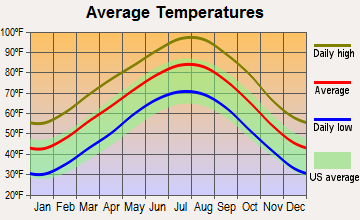 Aurora, Texas average temperatures