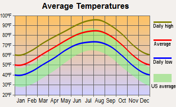 Austin, Texas average temperatures