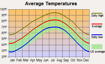 Ballinger, Texas average temperatures