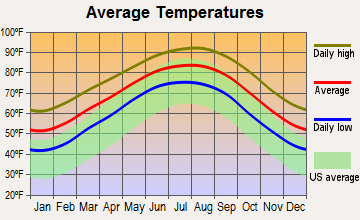 Baytown, Texas average temperatures