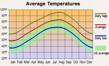 Bear Creek, Texas average temperatures