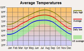 Blue Berry Hill, Texas average temperatures