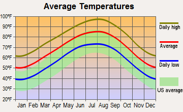 Brenham, Texas average temperatures