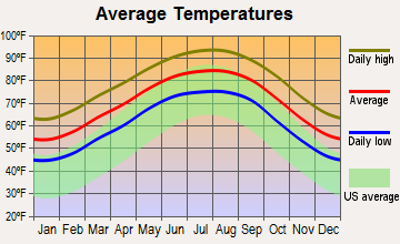Brookside Village, Texas average temperatures