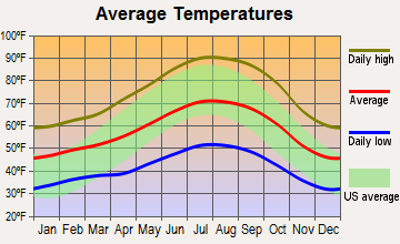 San Ardo, California average temperatures