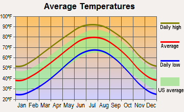 Buffalo Springs, Texas average temperatures