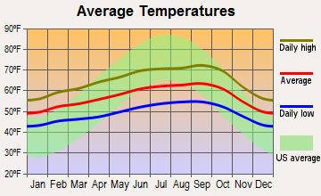 San Bruno, California average temperatures