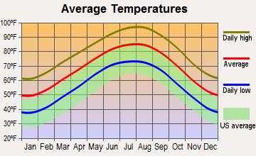 Burton, Texas average temperatures