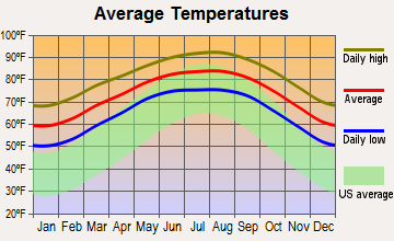 Cameron Park, Texas average temperatures