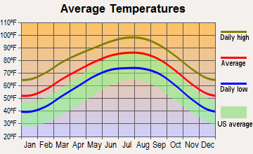 Carrizo Springs, Texas average temperatures