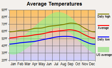 Sand City, California average temperatures