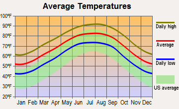 Central Gardens, Texas average temperatures