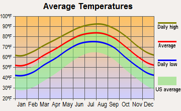 Channelview, Texas average temperatures