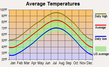Childress, Texas average temperatures