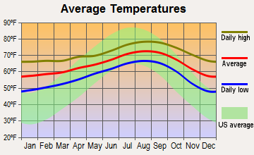 San Diego, California average temperatures