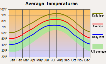 China, Texas average temperatures