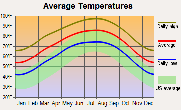 Chula Vista-River Spur, Texas average temperatures