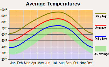 Cienegas Terrace, Texas average temperatures