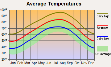 Circle D-KC Estates, Texas average temperatures