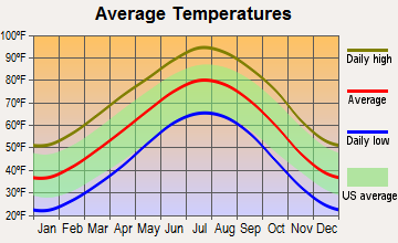Clarendon, Texas average temperatures