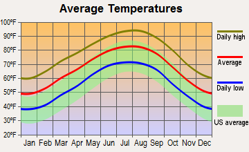 Cleveland, Texas average temperatures