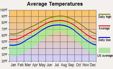 Clute, Texas average temperatures