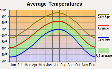 Colorado City, Texas average temperatures