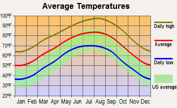 Columbus, Texas average temperatures