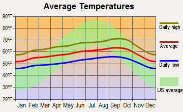 San Francisco, California average temperatures