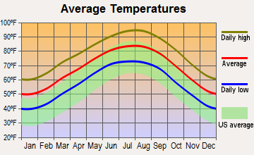 Conroe, Texas average temperatures