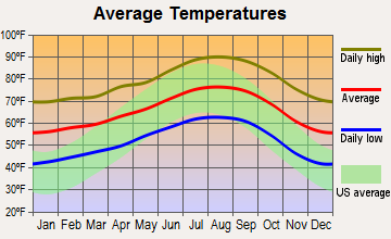 San Gabriel, California average temperatures