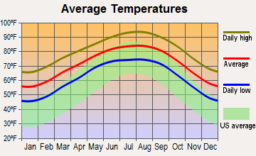 Corpus Christi, Texas average temperatures