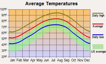 Cumings, Texas average temperatures