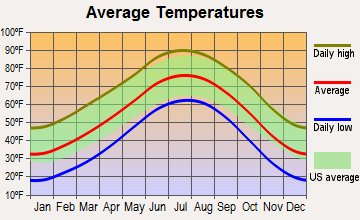 Dalhart, Texas average temperatures